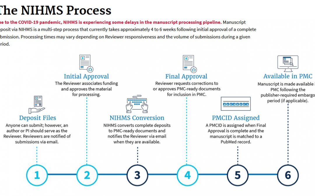 A Guide to (PMCID, PMID, NIHMS, DOI) Identifiers and the Mandatory Requirements for NIH Supported Scientific Publications